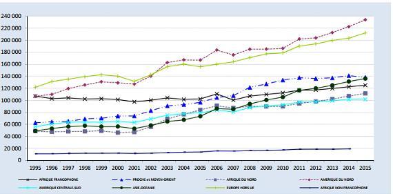 Le nombre de Français de l'étranger a doublé en 20 ans